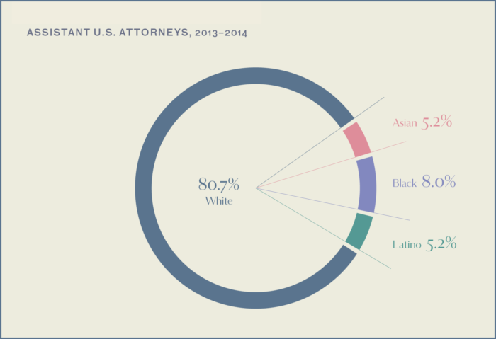 This graph shows that Assistant U.S. attorneys are largely white (80.7 percent), with black lawyers making up the next highest percentage at 8 percent and Asian lawyers making up 5.2 percent. Source: Stanford Criminal Justice Center.