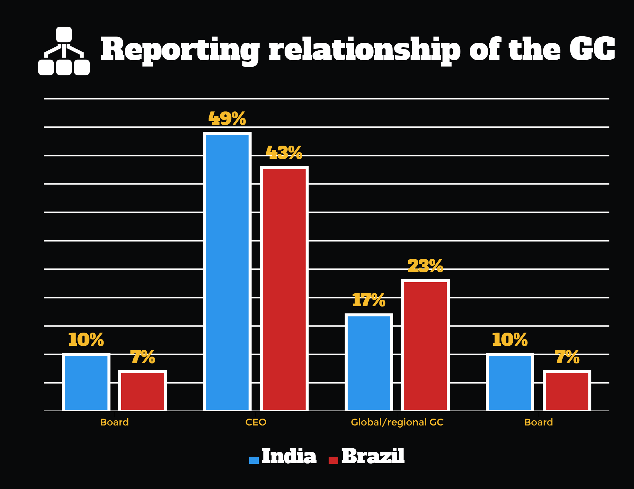 Reporting relationships of the general counsel India and Brazil