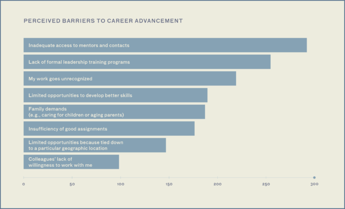 This graph shows Portrait Project Survey respondent's reporting whether they experienced various barriers to career advancement. The barriers were ranked in the following order from most reported to least reported: Inadequate access to mentors and contacts, Lack of formal leadership training programs, My work goes unrecognized, Limited opportunities to develop better skills, Family demands (e.g., caring for children or aging parents), Insufficiency of good assignments, Limited opportunities because tied down to a particular geographic location, and Colleagues' lack of willingness to work with me.