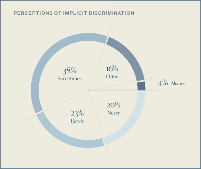 This graph shows Portrait Project Survey respondent's perceptions of implicit discrimination: 38% sometimes, 23% rarely, 20% never, 16% often, 4% always.