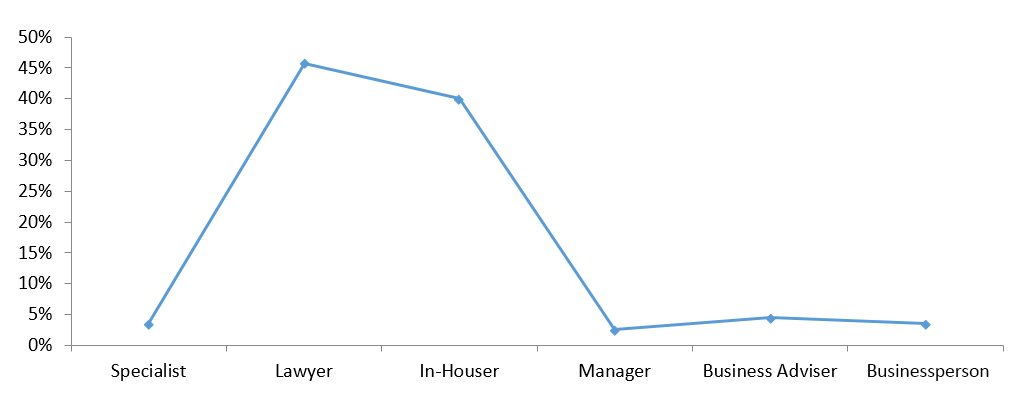 This identity curve shows how respondents primarily identified. Given the choices of specialist, lawyer, in-houser, manager, business adviser, and businessperson, most selected lawyer or in-houser (in that order).