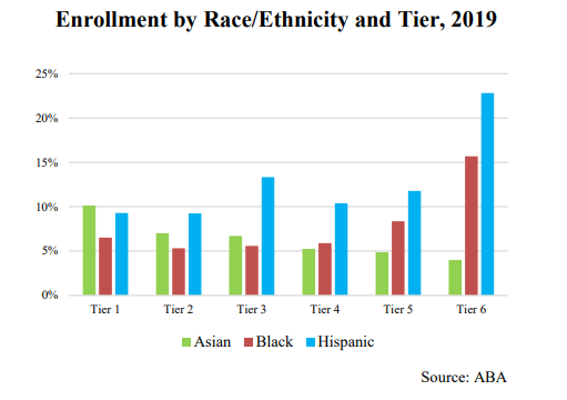 A graphic presented by Miranda Li, Phillip Yao, and Goodwin Liu using ABA data shows the largest relative percentages of Black and Hispanic law students by far were in Tier 6 (out of a total of six) law schools.
