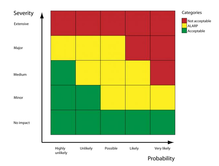 "This five-by-five matrix extends shows three different categorizations of risk across the 25 squares: ""acceptable,"" ""ALARP,"" and ""Not acceptable."" The Y-axis ""Severity,"" ranges from ""No impact"" to ""Extensive."" The X-axis, ""Probability,"" ranges from ""Highly unlikely"" to ""Very likely."""