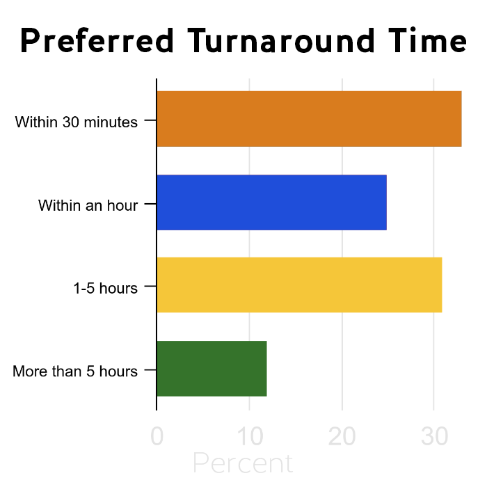 This chart shows law librarians' reported preferred turnaround time. roughly a third reported within 30 minutes and another third reported between 1-5 hours.
