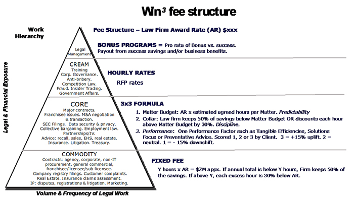 This pyramid-shaped chart illustrates the win-win-win fee structure. Starting at the top, these sections include Legal Management, Cream, Core, and Commodity. Next to Legal Management reads: Bonus Program = Pro rata of Bonus vs. success. Payout from success savings and/or business benefits. Next to Cream reads: Hourly Rates. RFP rates. Next to Core reads: 3-by-3 formula. 1. Matter Budget: AR x estimated agreed hours per Matter. Predidability. 2. Collar: Law firm keeps 50% of savings below Matter Budget OR discounts each hour above Matter Budget by 30%. Disdpline. 3. Performance: One Performance Factor such as Tangible Efficiencies, Solutions Focus or Preventative Advice. Scored 1, 2, or 3 by Client. 3 = + 15% uplift. 2 = neutral. 1 = - 15% downshift. Next to Commodity reads: Fixed Fee. Y hours x AR= $ZM appx. If annual total is below Y hours, Firm keeps 50% of the savings. If above Y, each excess hour is 30% below AR.