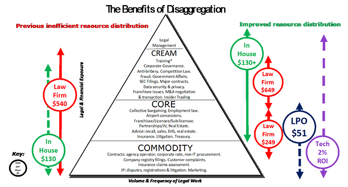 "This pyramid-shaped chart is labeled ""The Benefits of Disaggregation,"" and is divided into four sections that illustrate the volume and frequency of legal work in a law firm. Starting at the top, these sections include Legal Management, Cream, Core, and Commodity. The types of legal work listed under ""Cream"" include: Training, Corporate Governance, Anti-bribery, Competition Law, Fraud, Government Affairs,SEC Filings, Major contracts, Data security & privacy, Franchisee issues, M&A negotiation & transaction, and Insider Trading. The types of legal work listed under ""Core"" include: Collective bargaining, Employment law, Airport concessions, Franchisee/Licensee/Sub-licensee, Partnerships/JV, Real Estate, Advice (recall, sales, EHS, and real estate), Insurance, Litigation, and Treasury. The types of legal work listed under ""Commodity"" include: Contracts (agency operator, corporate rate, and non-IT procurement), Company registry filings, Customer complaints, Insurance claims assessment, IP (disputes, regist rations & litigation), and Marketing."